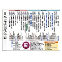 日本史近現代年表