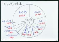 グラフ用シート5枚セット_円グラフ用シート 書き込み活用例